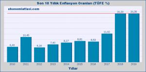 enflasyon-orani-10-yillik-201901-300x148 TÜRKİYE'DE REEL VE FİNANSAL YATIRIMLAR KONUSUNDA SORUNLAR VE ÇÖZÜM ÖNERİLERİ